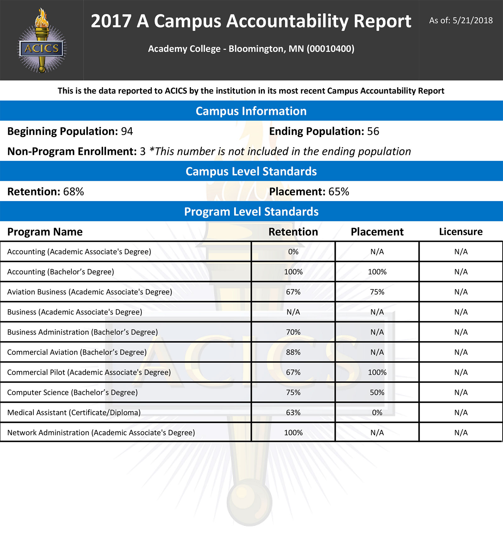 car-final-report-2017